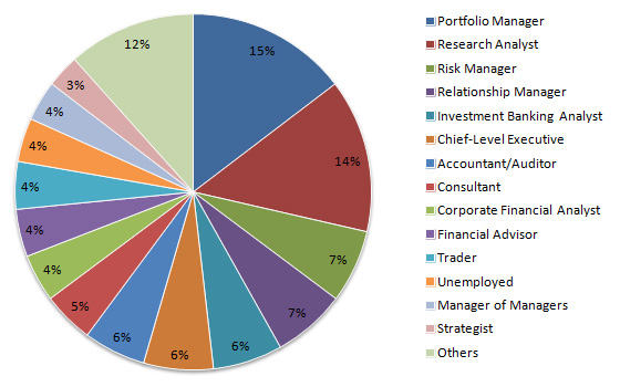 CFA careers in China and Hong Kong
