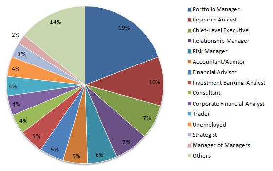 CFA careers in Singapore