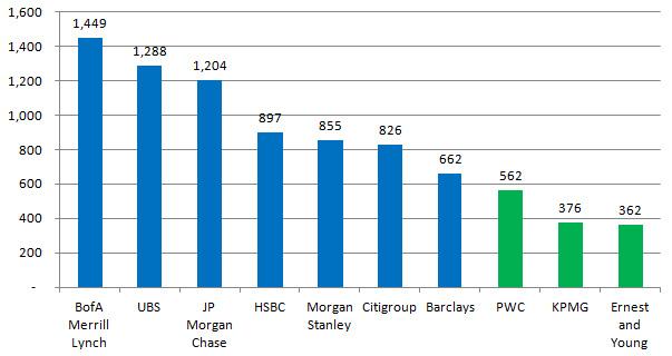 top CFA jobs for charterholders