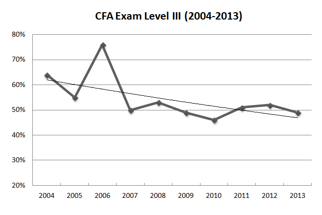 cfa exam pass rate level 3