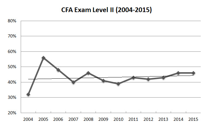 how hard is CFA level 2 exam - a look at pass rate