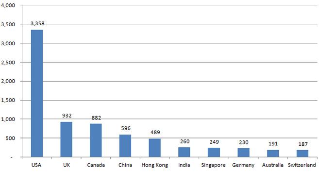 number of CFA charterholders in 2013