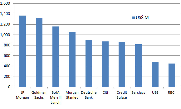 Investment Banking League Tables 2014