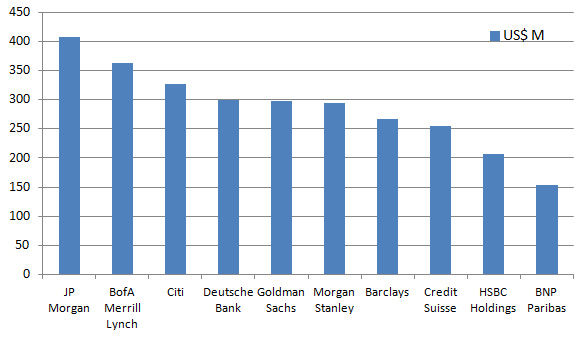 investment banking league tables: bond 2014