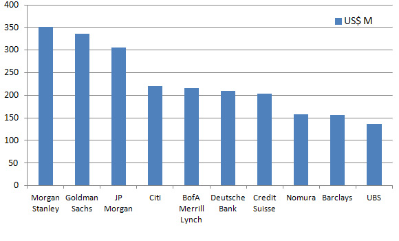 investment banking league tables: equity 2014