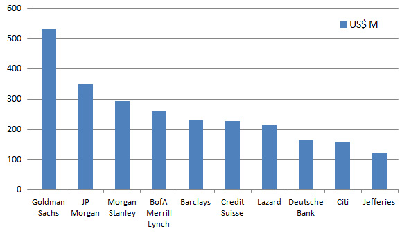 investment banking league tables: M&A ranking in 2014
