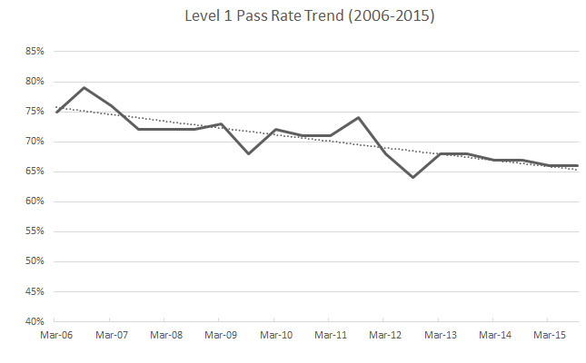 caia exam pass rate 2015 level 1