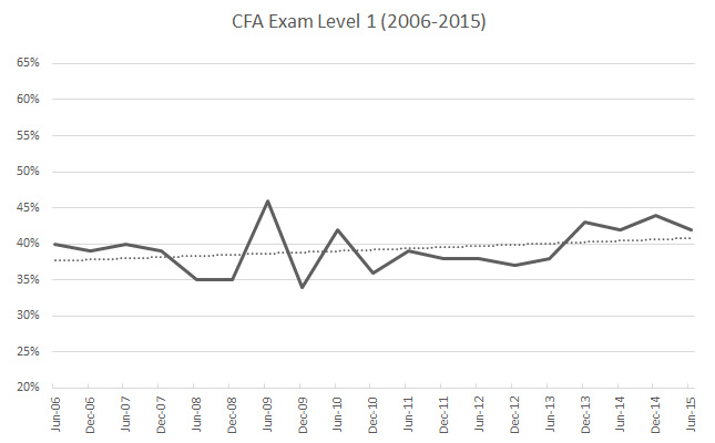 cfa-level-1-pass-rate-2015