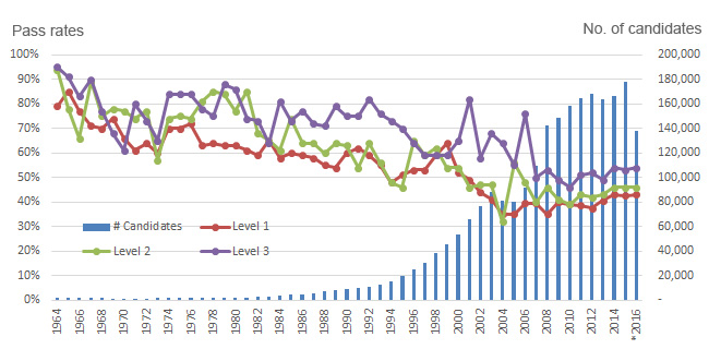 CFA pass rates from 1963 to 2016