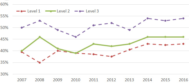 cfa level 2 pass rate 2016