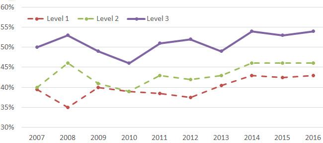 cfa level 3 pass rate 2016