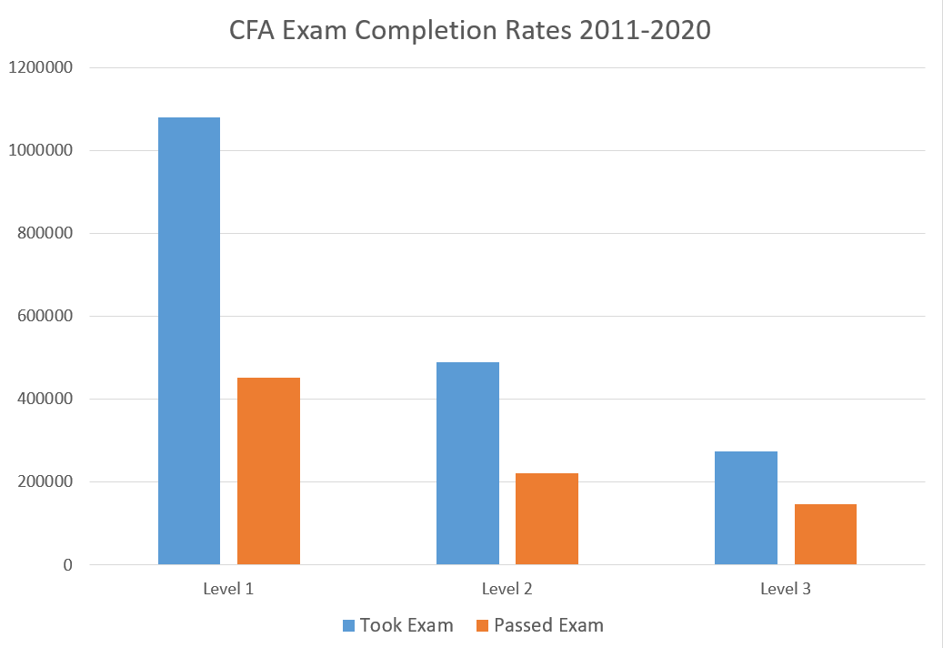 A bar graph comparing the raw number of people who took vs. passed all levels of the CFA exam from 2010 to 2020