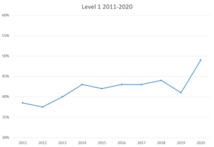 A line graph showing the Level 1 pass rates from 2011 to 2020