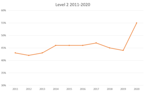 A line graph comparing passing percentages of Level 2 of the exam from 2011 to 2020