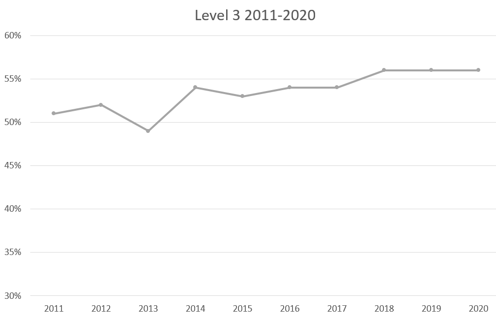 A line graph showing the pass rates for Level 3 from 2011 to 2020