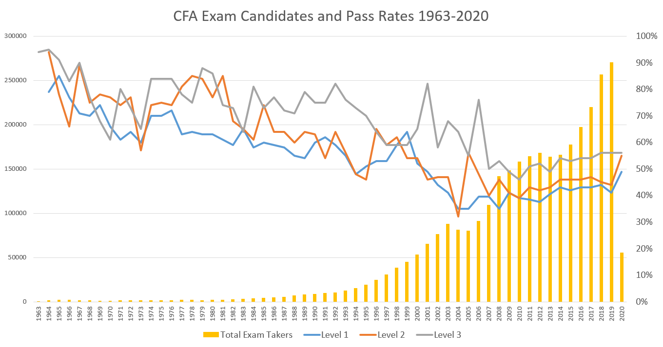 A line graph of pass rates superimposed over a bar graph showing the increase in the number of exam takers from 1963 to 2020